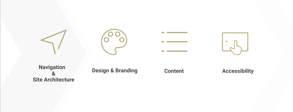 Navigation and Site Architecture, Design and Branding, Content, and Accessibility