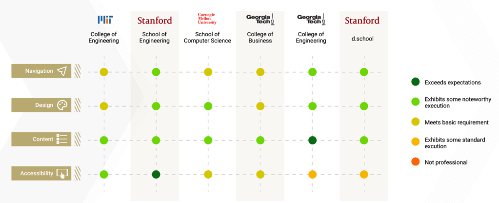 Results of the competitive analysis along the 4 themes we focused on. Stanford's School of Engineering website performed the best along all 4 dimensions